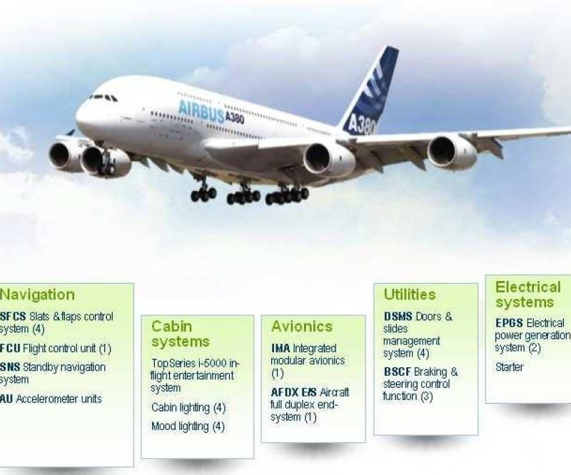 Thales Systems onboard the A380