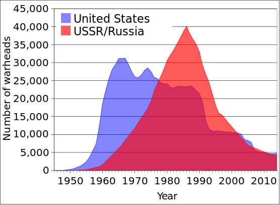 Russia Claims its Nuclear Arsenal Surpasses that of USA